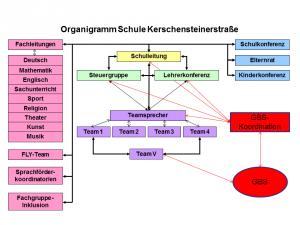 Organigramm Kerschensteinerstrasse